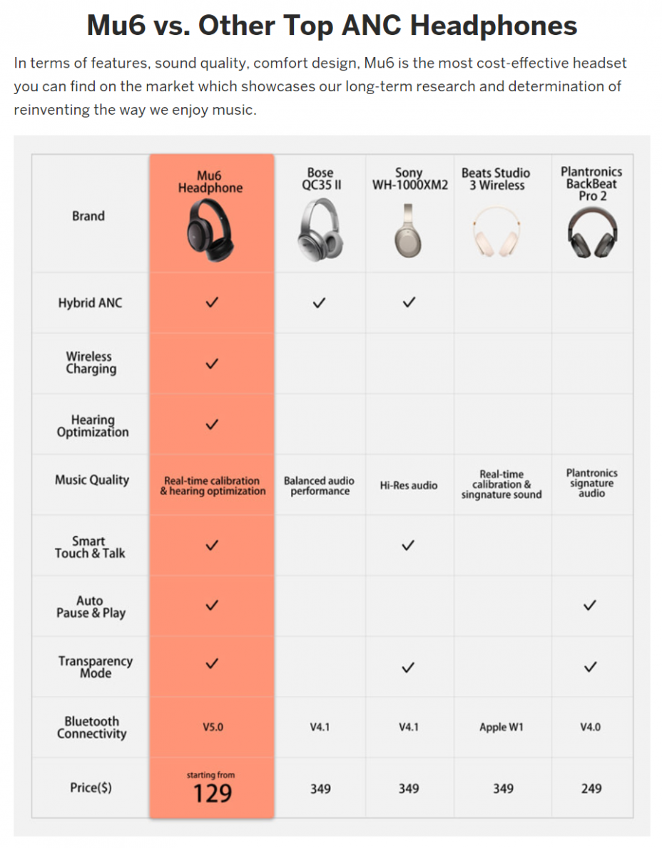 SENJI Mu6 Smart Noise-canceling headphones: Preliminary Product Review and 2018 Indiegogo Early Bird Promotion (until 12/7/18) 8